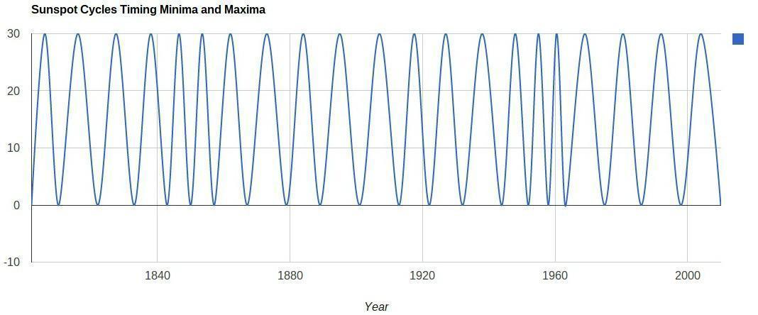 Sunspot maxima and minima.jpg