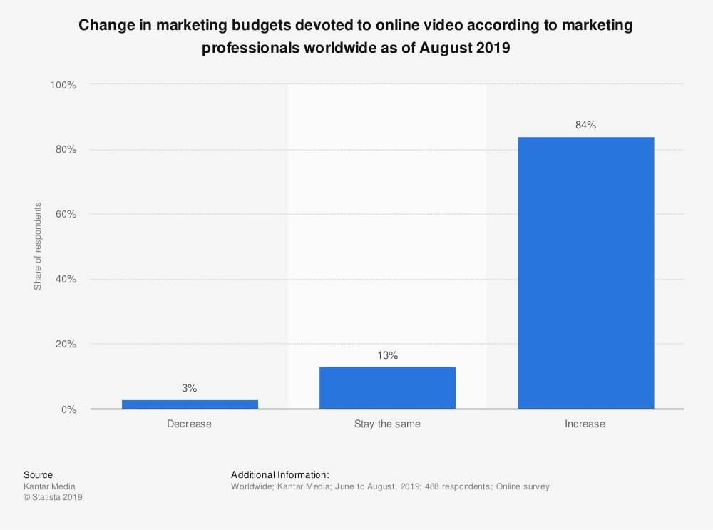 A bar chart showing change in marketing budgets devoted to online video according to marketing professionals worldwide as of August 2019.