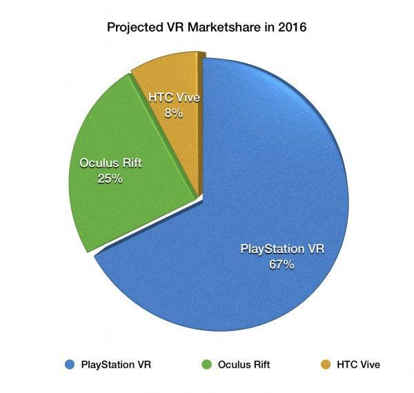 2016: PlayStation VR Sẽ chiếm 60% thị trường kính thực tế ảo