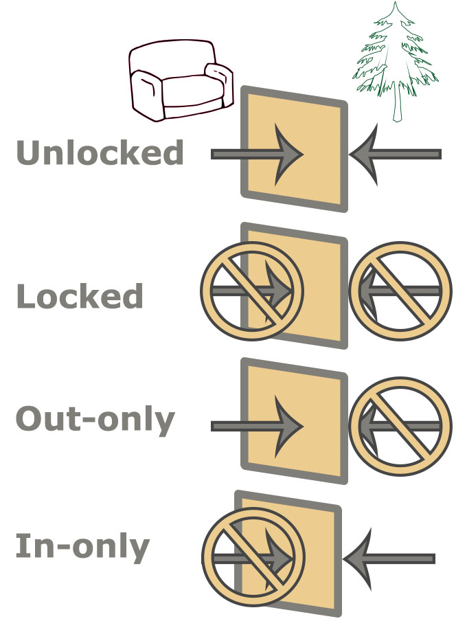 direction of locking on cat doors