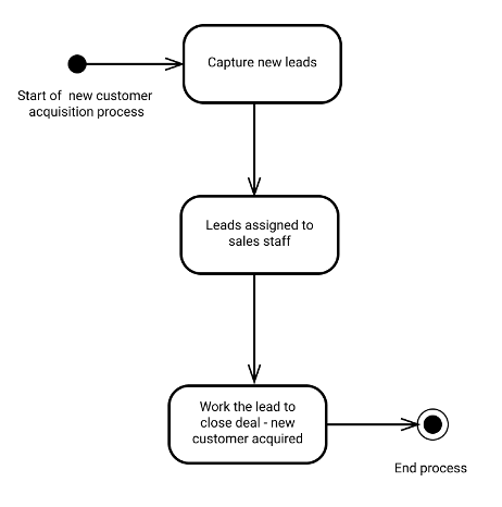 Diagram of the a CRM workflow