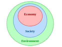 C:\Users\RUFAI EUNICE\Desktop\ECOSYSTEM\Sustainability - Wikipedia, the free encyclopedia_files\250px-Nested_sustainability-v2.png