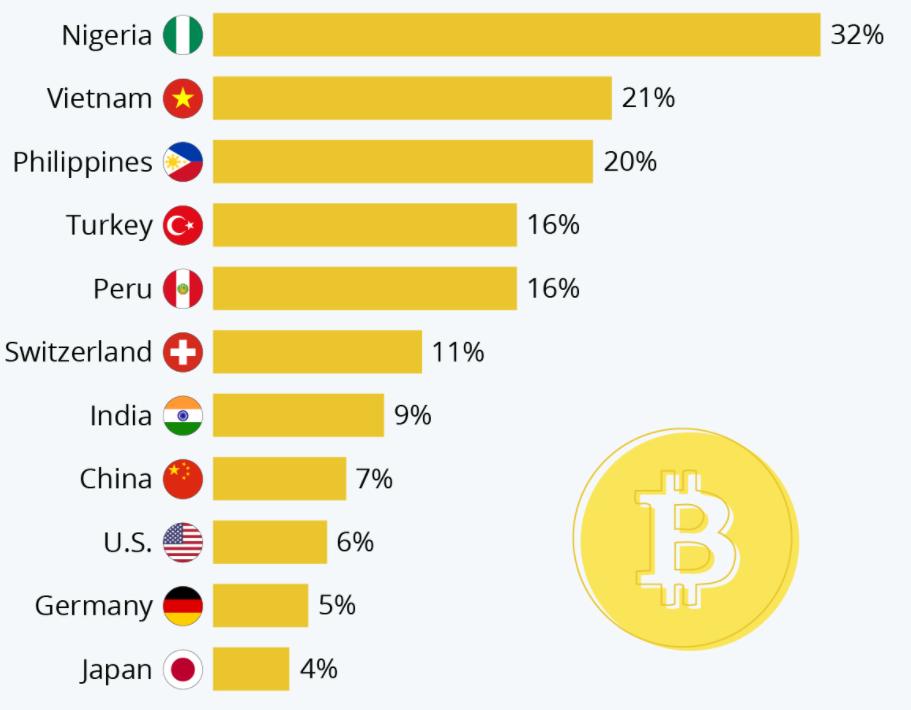 khoảng 1000 -4000 người ngẫu nhiên tại các quốc gia trên thế giới về việc sử dụng và sở hữu tiền ảo vào năm 2020