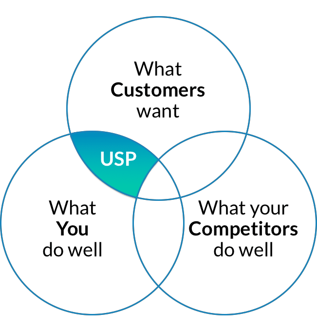 A venn diagram showing the significance of unique selling propositions.