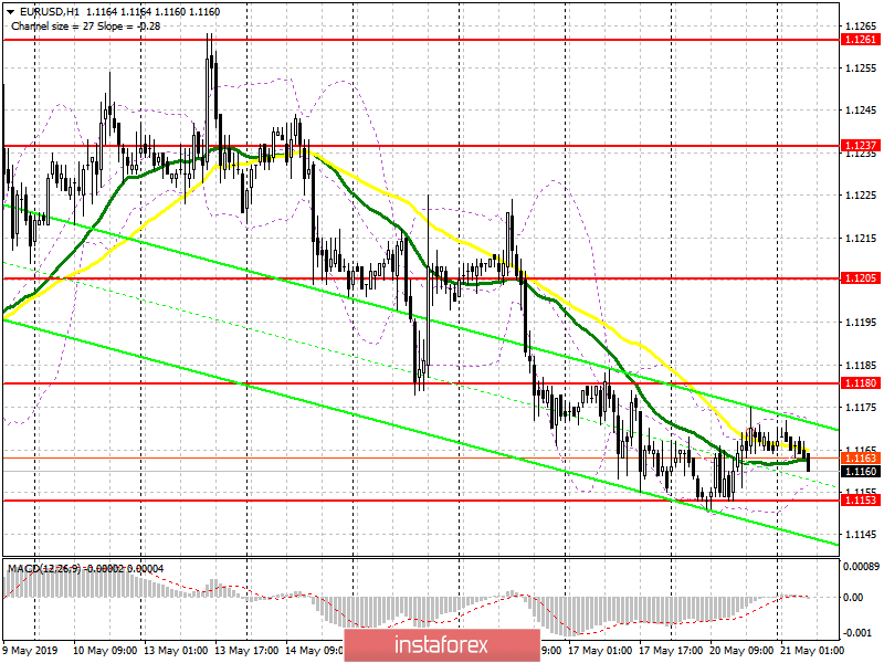 EUR/USD: plan for the European session on May 21. The euro stays in the channel with a slight advantage for sellers
