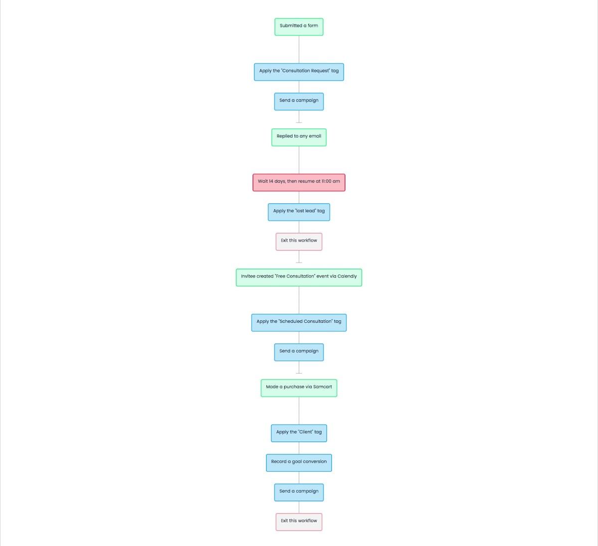 Schedule Consultation Calls - Workflow Diagram