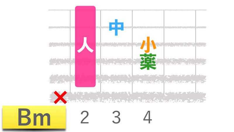 ギターコードBmビーマイナーの押さえかたダイアグラム表
