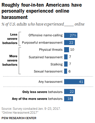 Roughly four-in-ten Americans have personally experienced online harassment