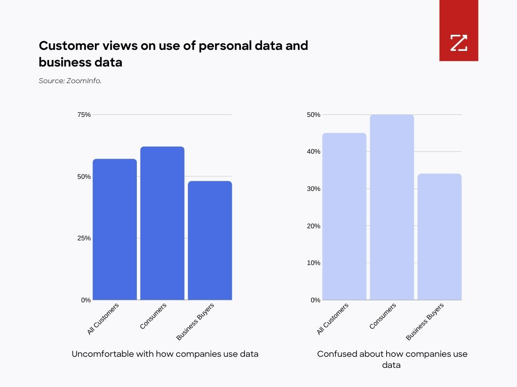 Figure 3: Consumers were less comfortable with data use by companies compared to business buyers. Source: Salesforce.