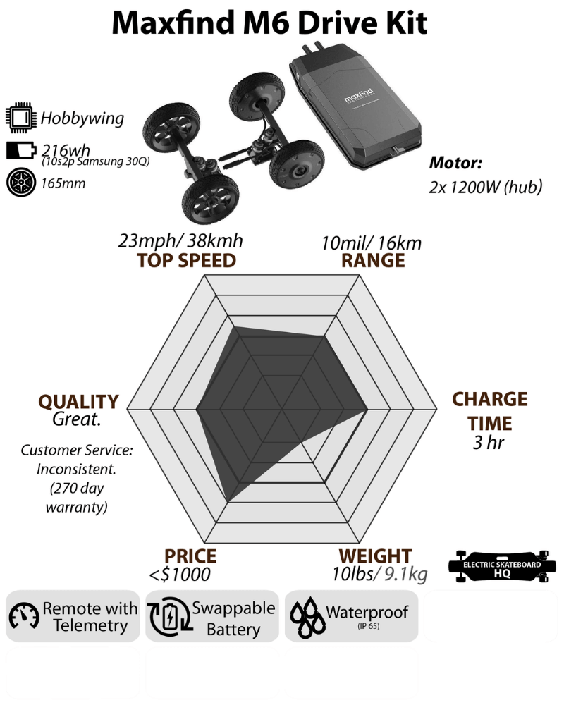 Maxfind M6 Drive Kit Build and Specs Chart