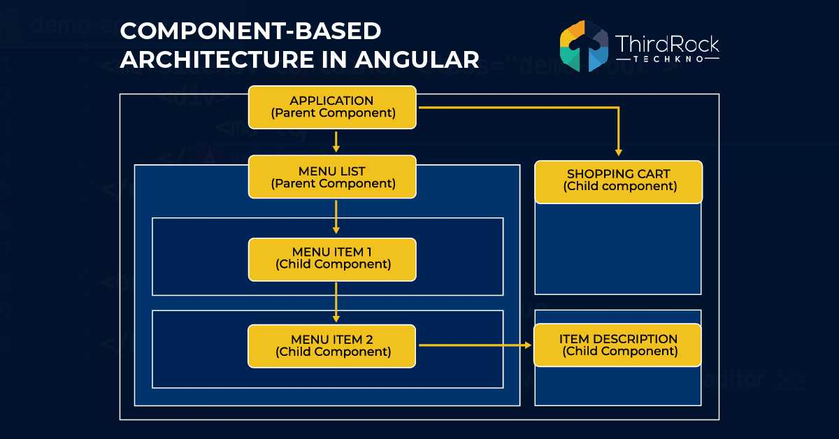 Component Based Architecture in Angular