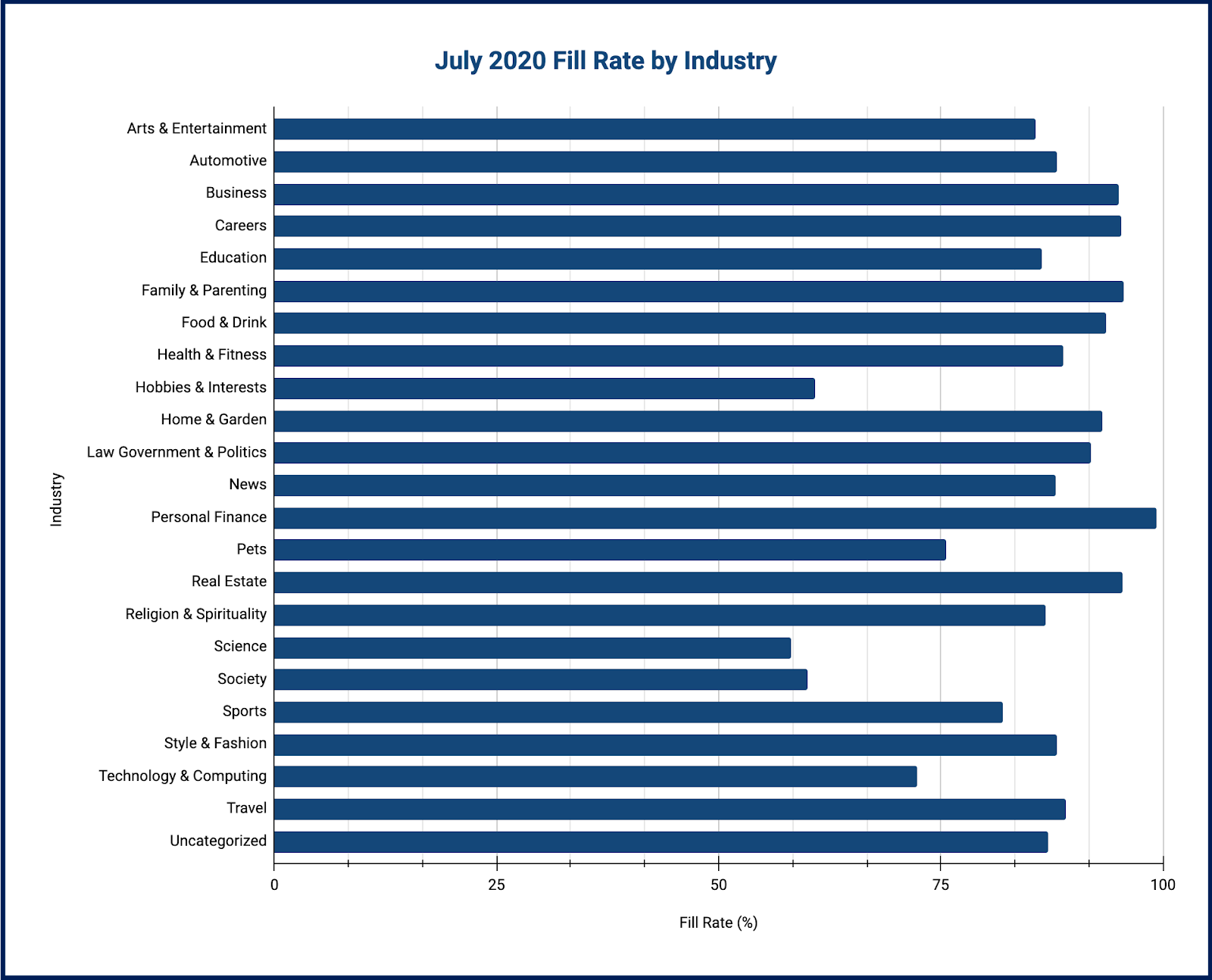 July 2020 Fill rate by industry