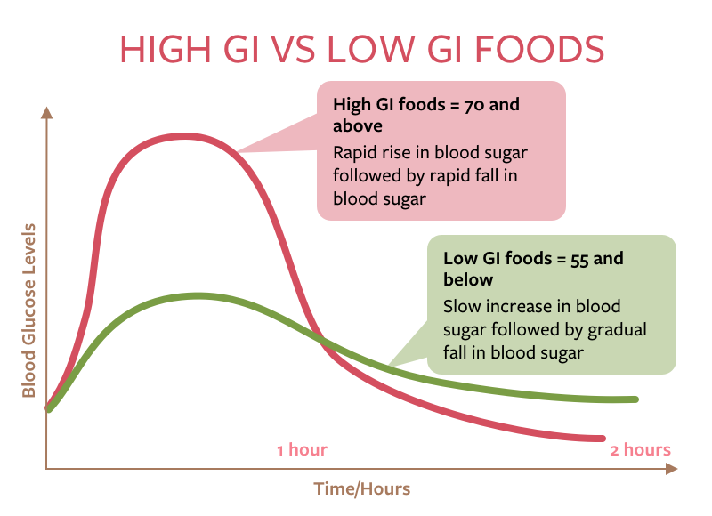 graph of high glycemic vs low glycemic foods and what they do to your blood sugar