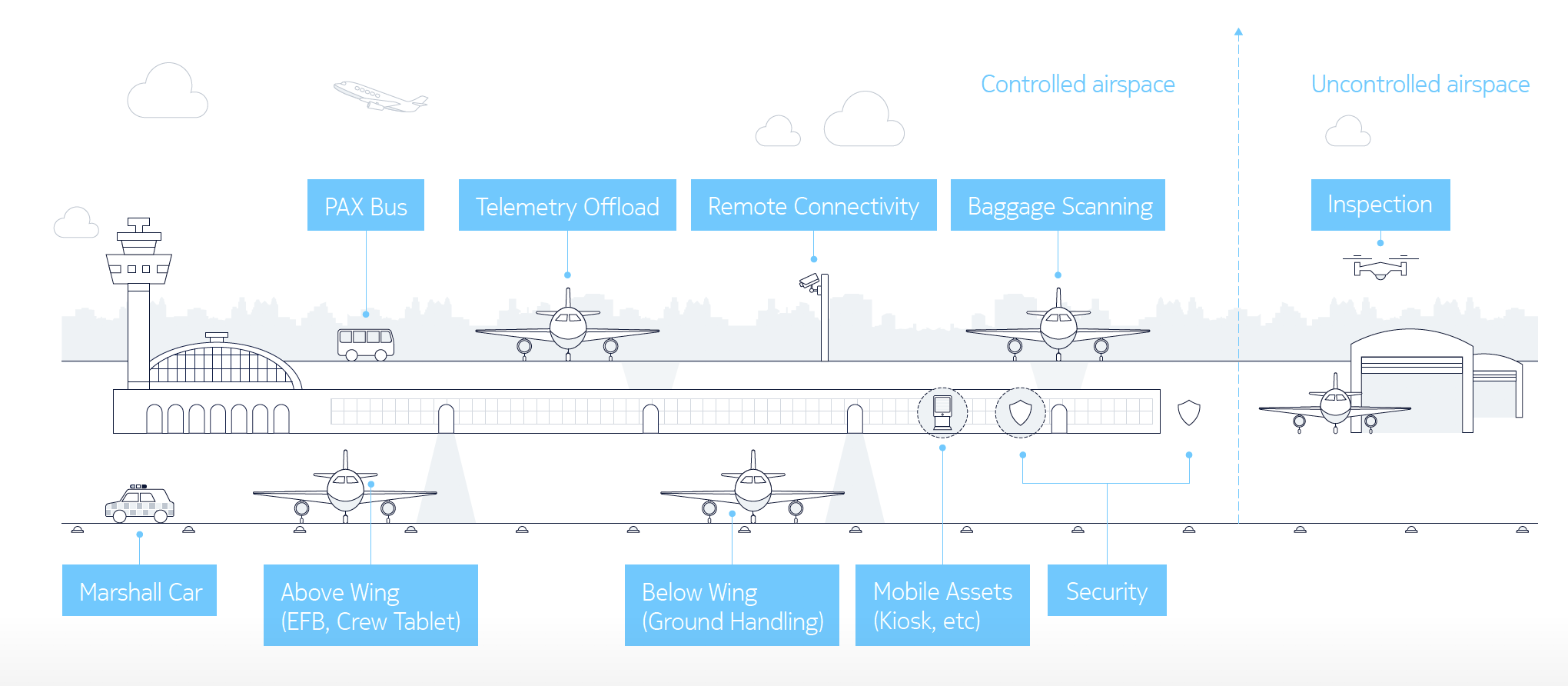 Airports: Connect and control your digital airport with a dedicated, reliable and secure network