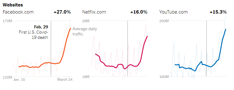 A graph of the drastic increase in website traffic on Facebook, Netflix, and YouTube after the pandemic.