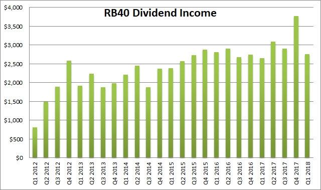 Dividend Portfolio Income