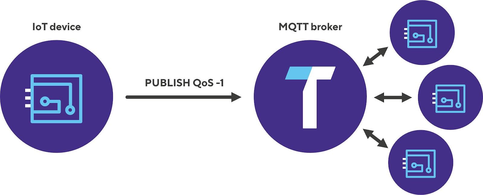 MQTT QoS -1