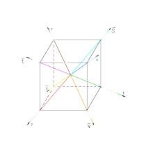 Photo: 12 gluons s-av, av-t, t-au, au-s,av-u,t-as, au-v, s-at,at-u, u-as, as-v,v-at