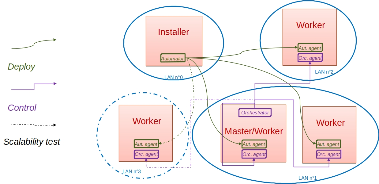 NMaaS master/worker structure