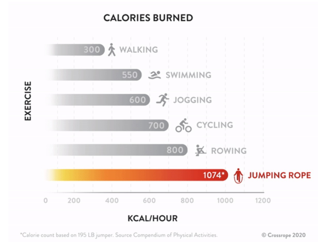 Rope jumping vs other exercise calorie burnt