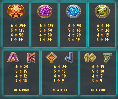 Herní symboly ze hry Pillars of Asgard