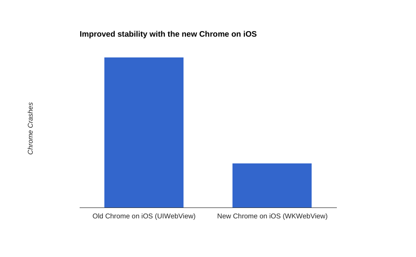 Chromium Blog: A faster, more stable Chrome on iOS