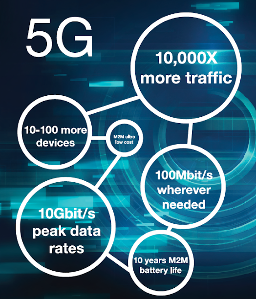 Figure 1: This snapshot diagram captures the 5G connectivity performance metrics. (Source: Mouser Electronics)