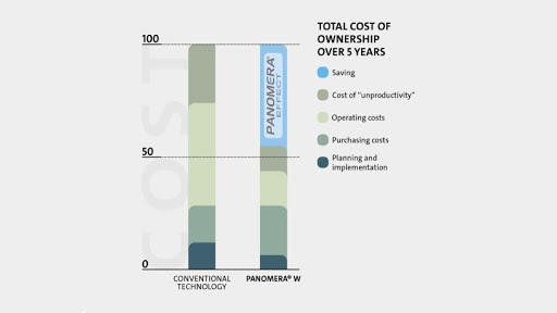 Savings during planning, purchasing and operation, as well as through significantly greater operator productivity, are the prerequisite for ultimate cost efficiency.