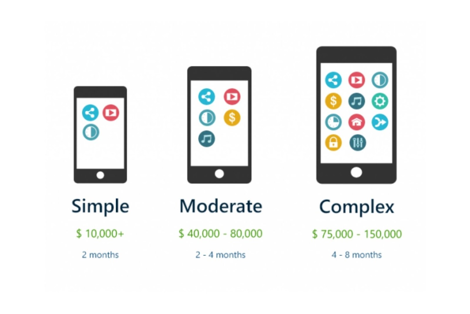 Cost of building simple to complex features in a mobile app