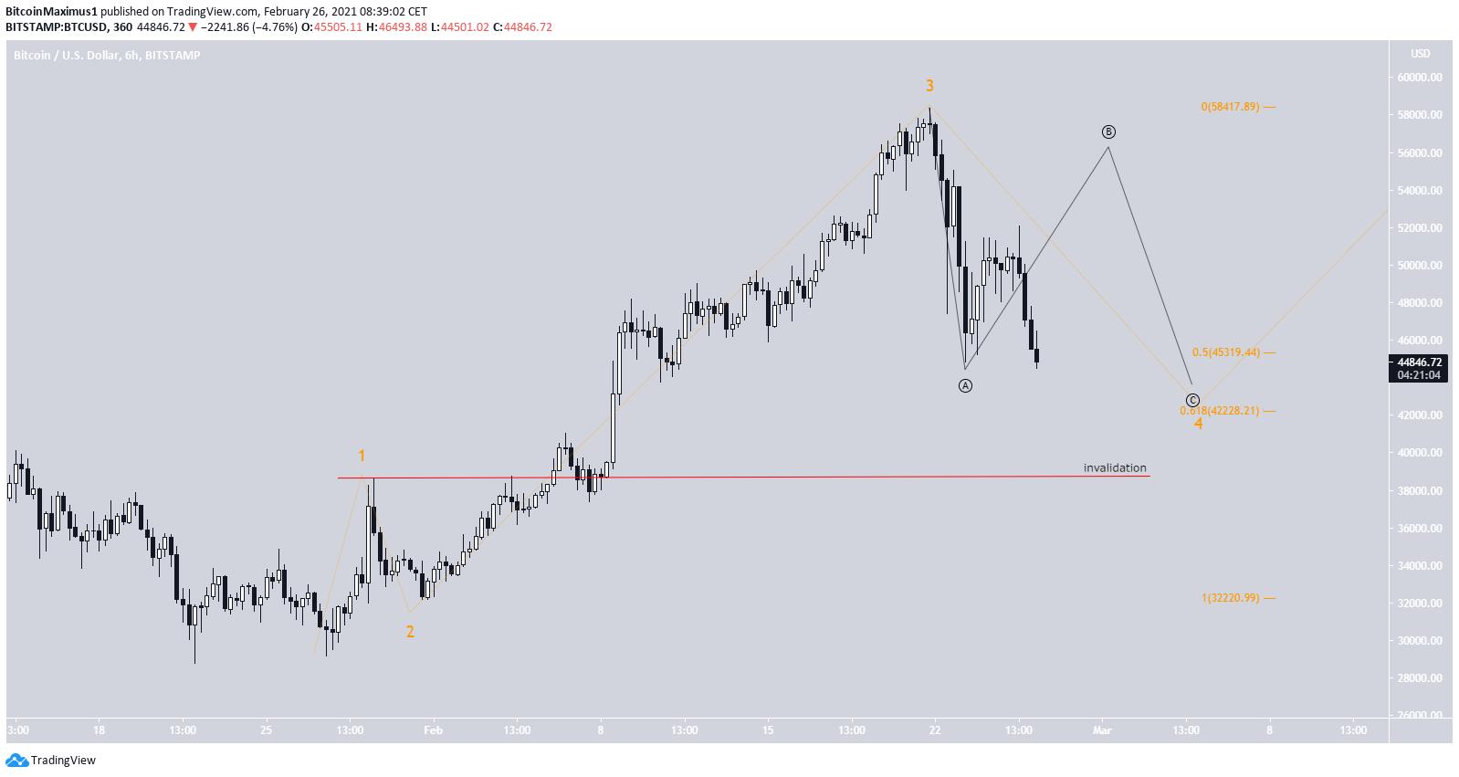 BTC Wellenanalyse kurzfristig