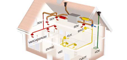 FTX system med byggsats141-160 m2- 2-plan, utan isolering