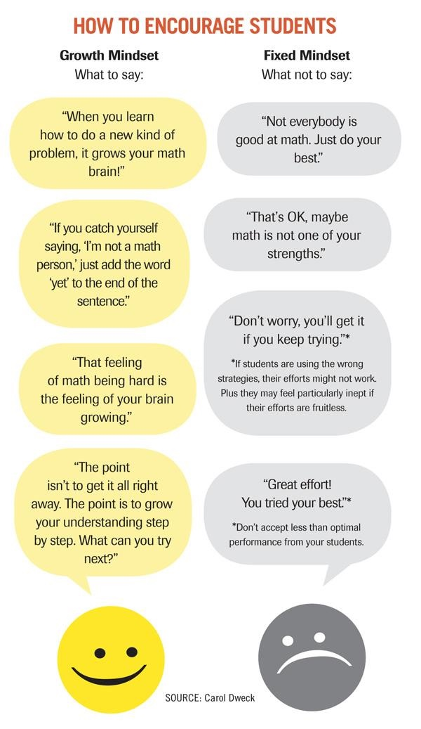 How to encourage students mindset chart.jpg