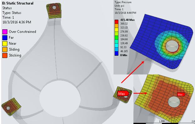 ANSYS Статус контакта и распределение контактных давлений в расчёте предварительной затяжки болтов (давления приведены в psi – фунтах на квадратный дюйм)
