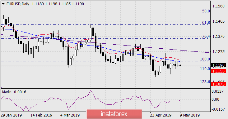 Forecast for EUR/USD on May 9, 2019