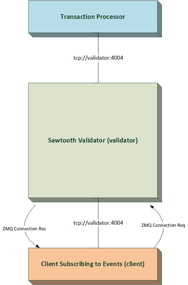 Hyperledger Sawtooth Archives – Hyperledger
