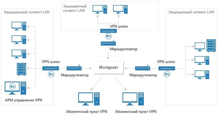 VPN для соединения разнесённых сетей