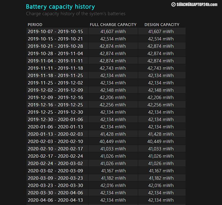 Dữ liệu lịch sử công suất pin