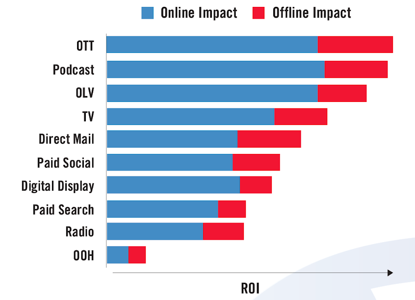 Brand Y ROI & Impact by Sales Channel. Source: Analytic Partners ROI Genome