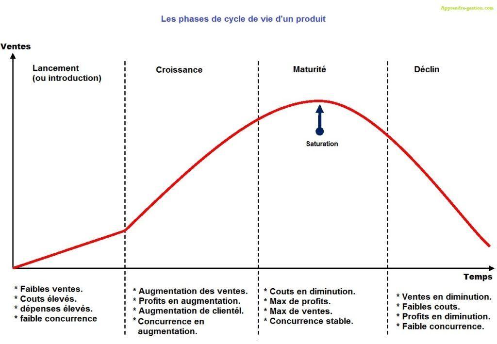 SEO: comment gérer le cycle de vie des produits dans l'e-commerce