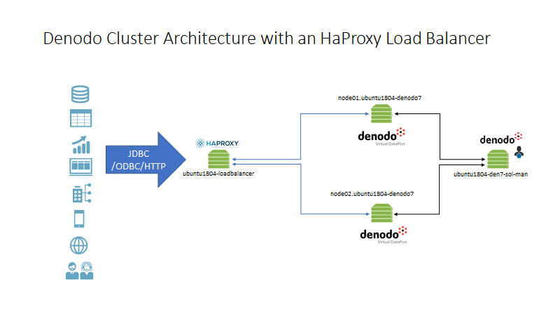 Configuring a Denodo Cluster with HAProxy Load Balancer