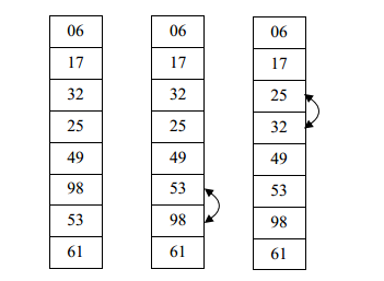 Bước 3: Sắp xếp Bubble sort