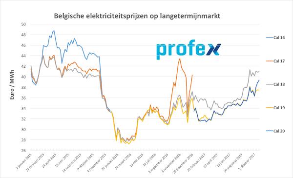 elektriciteitsprijzen België oktober 2017