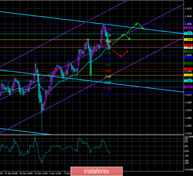 """GBP / USD. January 21. The trading system. """"Regression Channels"""". Plan B from Theresa May"""