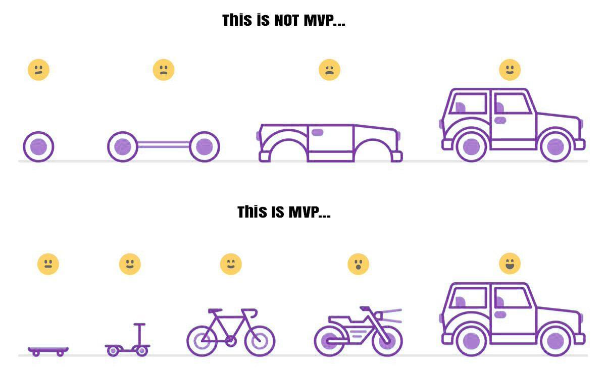 Getting the process of building an MVP right: What is MVP and Why is it Necessary - A Beginner's Guide