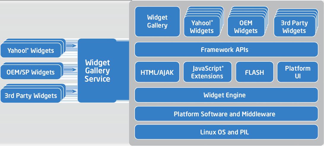 Intel television widgets