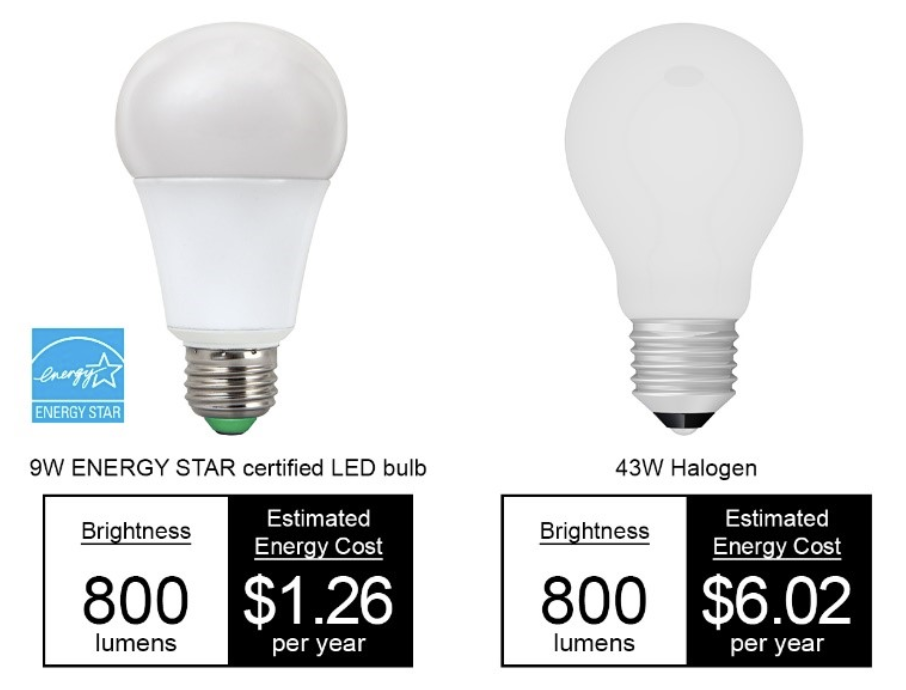 LED vs. halogen light - 5 Reasons to Upgrade Your Home Light Bulbs & Fixtures to LEDs