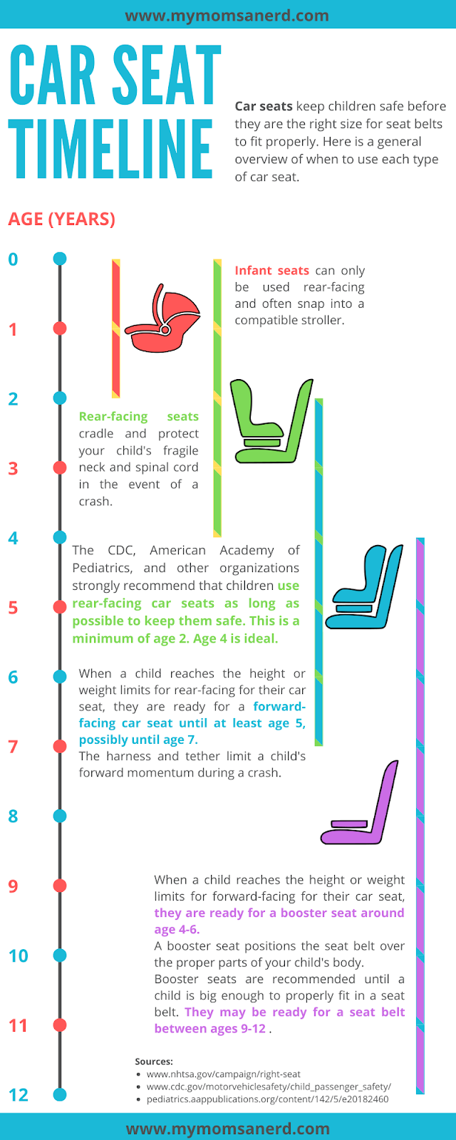 Car Seat Timeline A Background On Car Seats For Your Baby My
