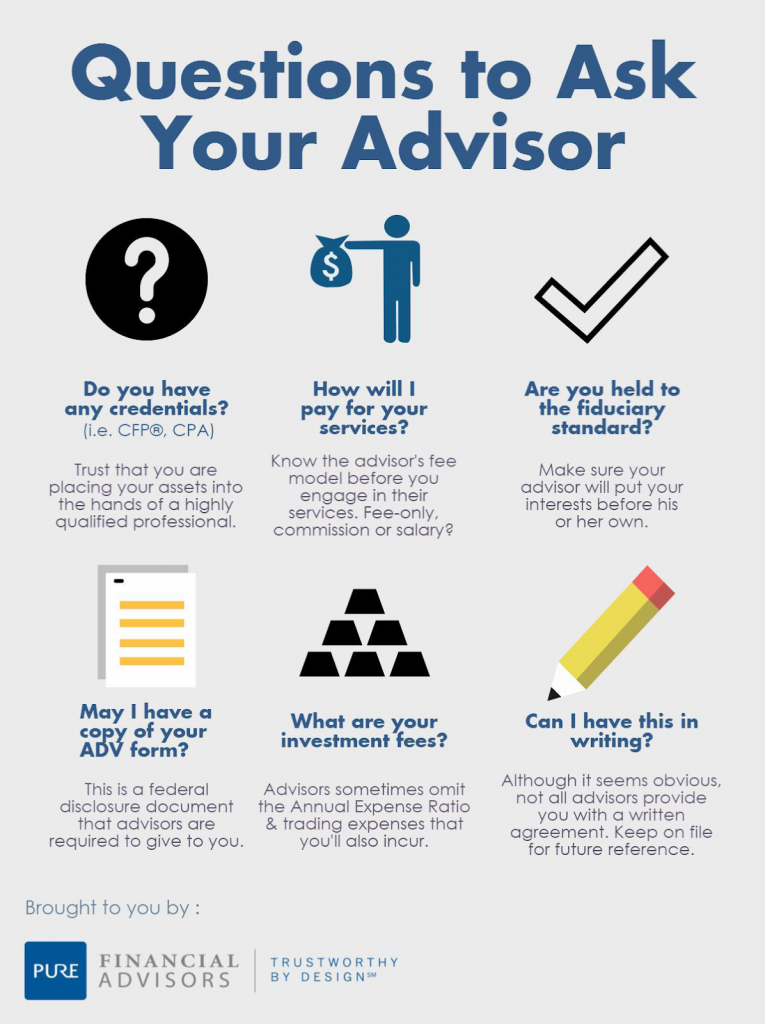"""Infographic """"Questions to Ask Your Advisor"""