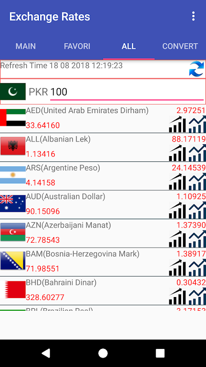 Pkr Currency Converter Android