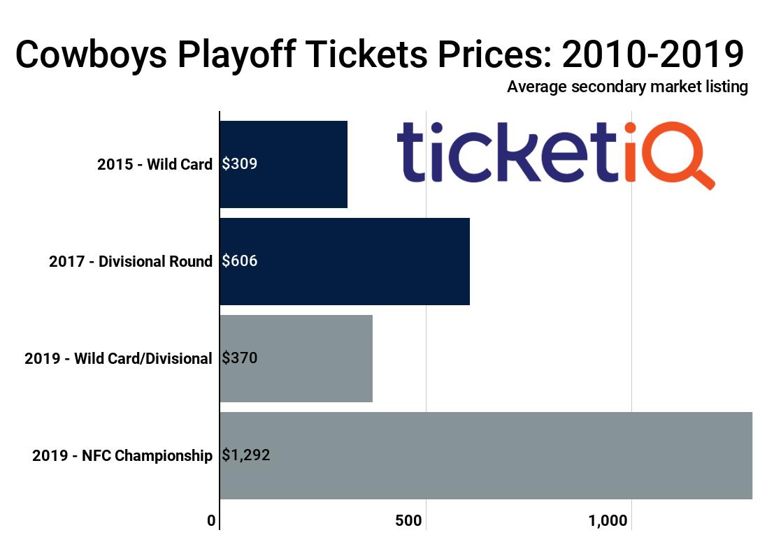 Market Report  Dallas Cowboys Playoff Tickets  69deea35c